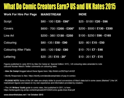 Comic-Creator-Rates-20151